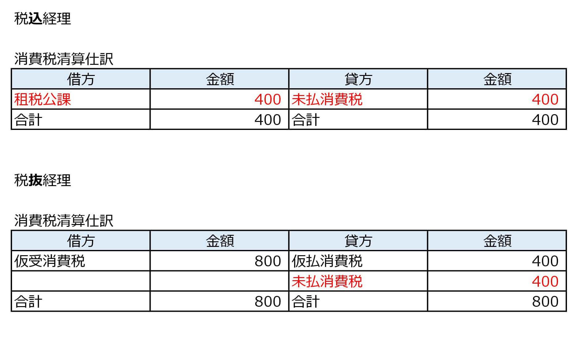 消費税】税込経理・税抜経理の違...